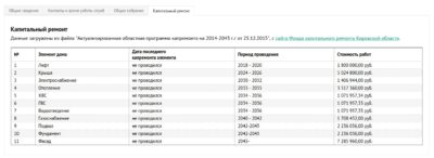 Список технически сложных товаров перечень 55 ура