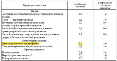 Процент застройки участка как считать