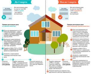 Зачем оформлять дачный дом в собственность?